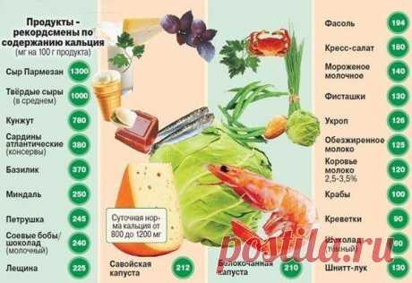 Таблица содержания кальция в продуктах.
