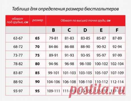 Таблица для определения размеров бюстгальтеров