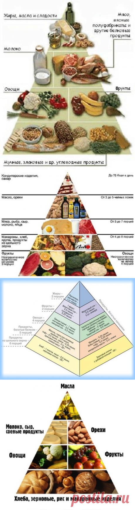 """Пирамида питания - традиционное, """"всеядное"""" питание."""