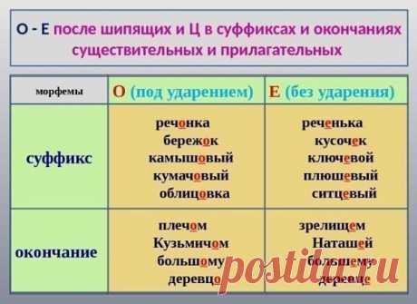 Написание О/Е после шипящих в суффиксах и окончаниях существительных, прилагательных и наречий