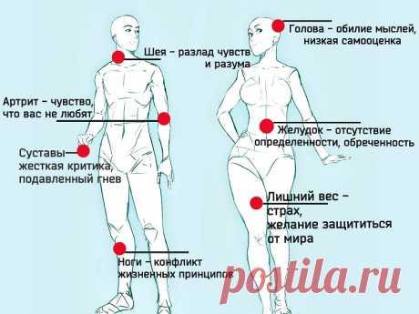 Психосоматика: таблица заболеваний, как лечить, причины возникновения   Психические заболевания