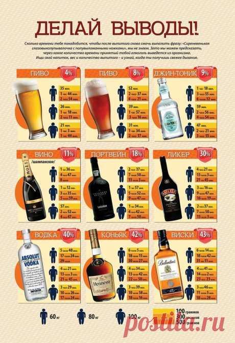 Шпаргалка по алкогольному опьянению на кг веса