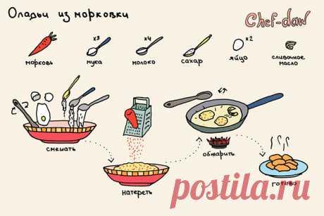 11 простых и полезных завтраков. Пусть каждый день начинается с аппетитом! Галина и Станислав Хабаровы – это замечательные иллюстраторы, которые создали целую серию прекрасных рецептов в картинках. На их рисунках наглядно показано что, как и сколько нужно готовить. В этих...