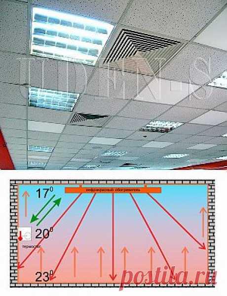 Инфракрасные панели отопления - теплые потолочные панели | Энергосбережение