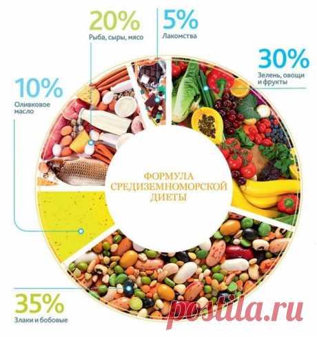 Что нужно знать о средиземноморской диете? ~ SLOVESA - журнал о развитии