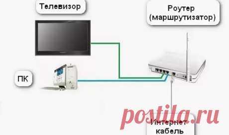 Как подключить телевизор к интернету через кабель и другие способы Тарифкин.ру