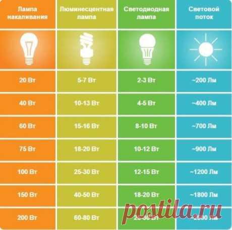 Должно пригодиться  Четыре типа ламп и их мощности