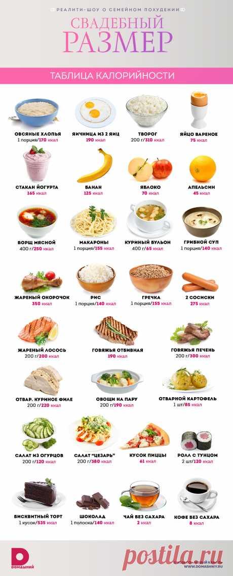 Совет дня: таблица калорийности продуктов - Портал «Домашний»