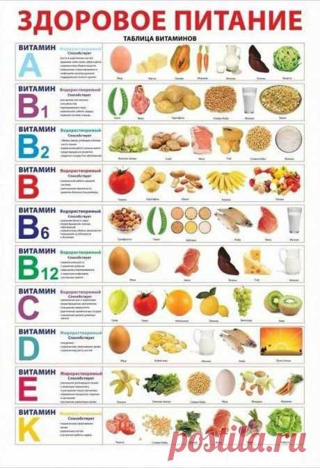 (196) здоровое питание | полезно