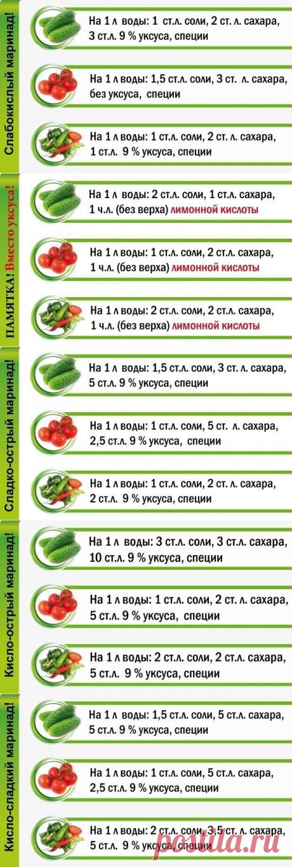 Шпаргалки для консервации — Полезные советы
