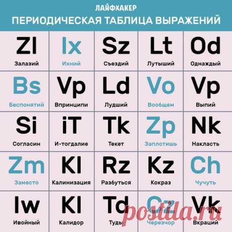 Насколько хорошо вы знаете русский язык? Давайте проверим: