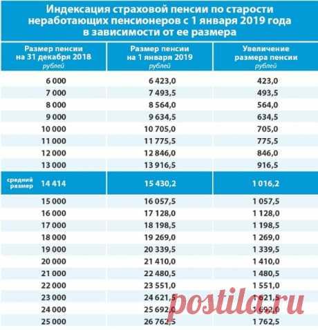 На сколько реально вырастут пенсии в 2019 году: таблица от ПФР | ВЕТЕРАН ТРУДА | Яндекс Дзен