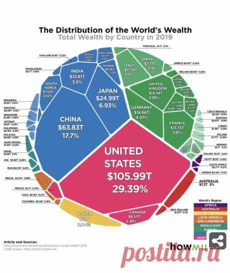Гуго Карлович ™ (@JoN_TM) / Twitter. Новый отчёт швейцарского Credit Suisse о мировом богатстве. Наглядно. Без политики.  Юрий Агапов @yurvaga Replying to @WalterW59383432: Оказывается, доля России в мировом богатстве (мировых активах) составляет всего 0,85%. Ни о 1,5%, ни о 2% речь даже не идет. Грустно.