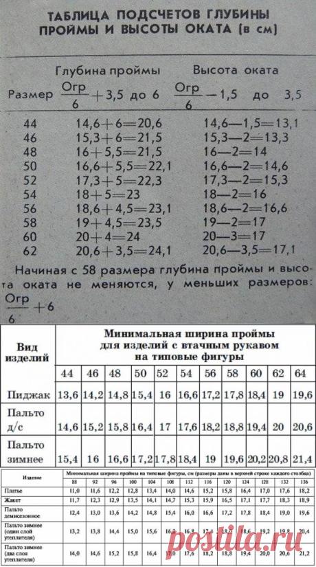 Таблица подсчетов глубины проймы и высоты оката в сантиметрах