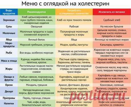 Диета при повышенном холестерине :: Диеты :: KakProsto.ru: как просто сделать всё