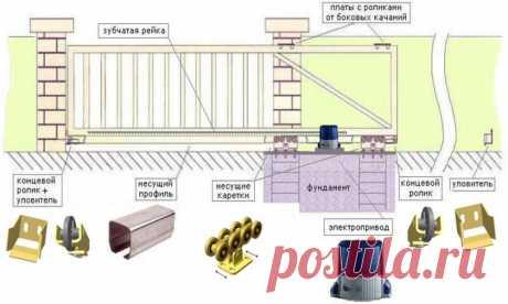 Сделать раздвижные ворота самому: инструкция, фото