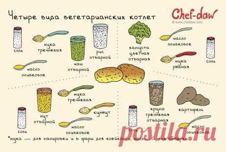 4 вида вегетарианских котлет