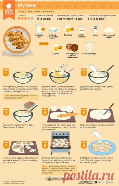 Как приготовить бакинское печенье Мутаки | Рецепты в инфографике | Кухня | Аргументы и Факты https://www.aif.ru/food/graphicrecipies/1144139