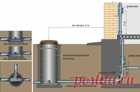 Прокладка и выпуски канализационных труб в фундаменте (высоты, отметки, процесс работ) | Анатоль Иванов Заметки строителя | Яндекс Дзен