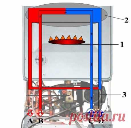 Как работает двухконтурный газовый котел: схема действия отопительного прибора Как работает двухконтурный газовый котел: принцип его устройства и типичная схема. Достоинства и недостатки двухконтурных котлов отопления. Как правильно пользоваться оборудованием, летний режим газового двухконтурного котла.