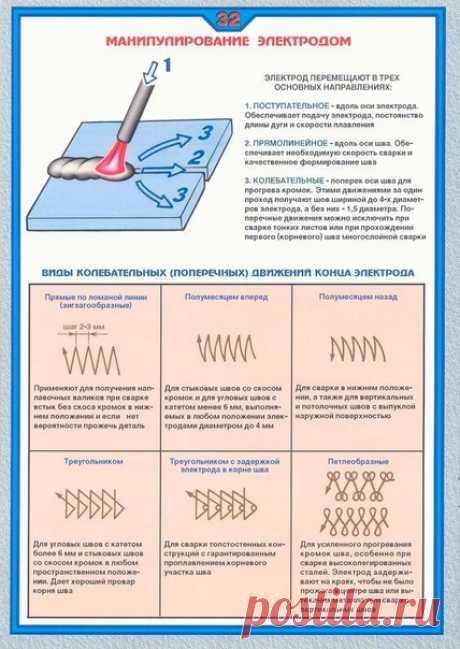 Полезная схема: манипулирование электродом