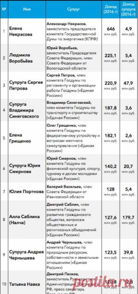 Навка, Некрасова и Воробьева. Forbes Woman опубликовал список богатейших жен российских чиновников | Москва | РИА ФедералПресс