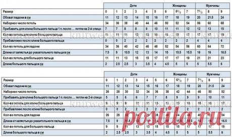 Таблица расчета петель для вязания варежек