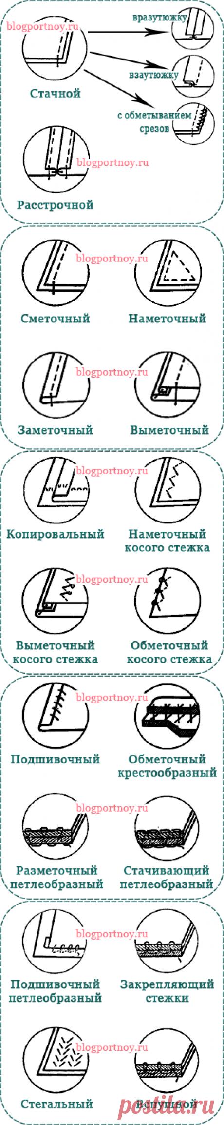 [Шитье] Шпаргалка. Швы: ручные, машинные соединительные и краевые