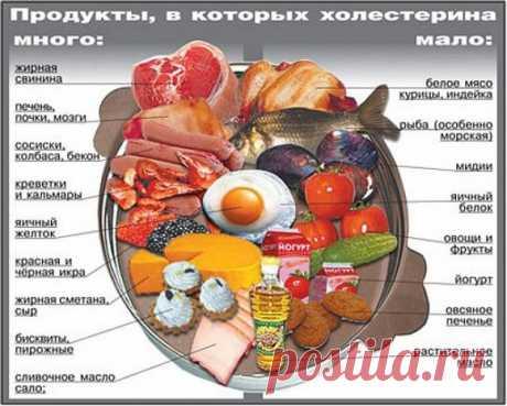 Повышенный холестерин в крови — мифы и реальность У населения давно сформировалось мнение, что холестерин является вредным веществом, который попадает в наш организм с пищей, вызывает атеросклероз и прочие заболевания сердечно-сосудистой системы. Некоторые настолько в этом уверены что, заботясь о своем здоровье, исключают из ежедневного рационы...