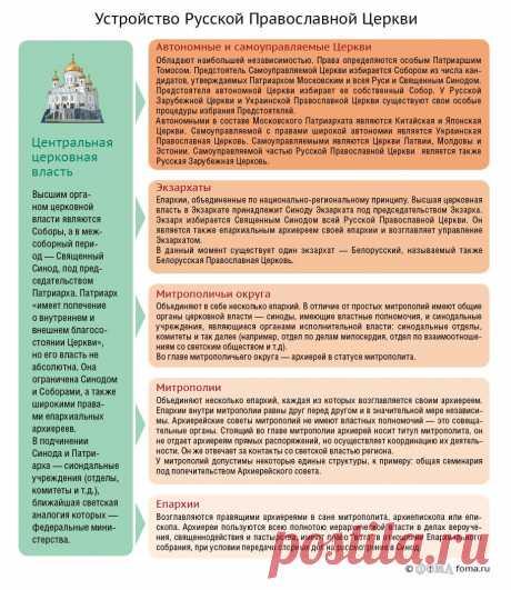 Устройство Русской Православной Церкви