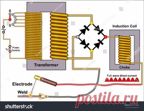 Стоковая векторная графика «Arc Welding Machine» (без лицензионных платежей), 298323806: Shutterstock