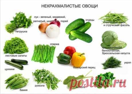 Овощи, которые тормозят процесс похудения | Я Могу | Яндекс Дзен