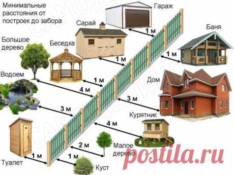 На каком расстоянии от забора можно строить дом и сажать деревья? | 6 соток