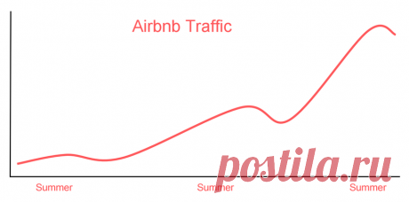 How We Partitioned Airbnb's Main Database in Two Weeks by Willie Yao