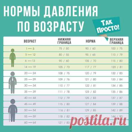 Нормы давления по возрасту