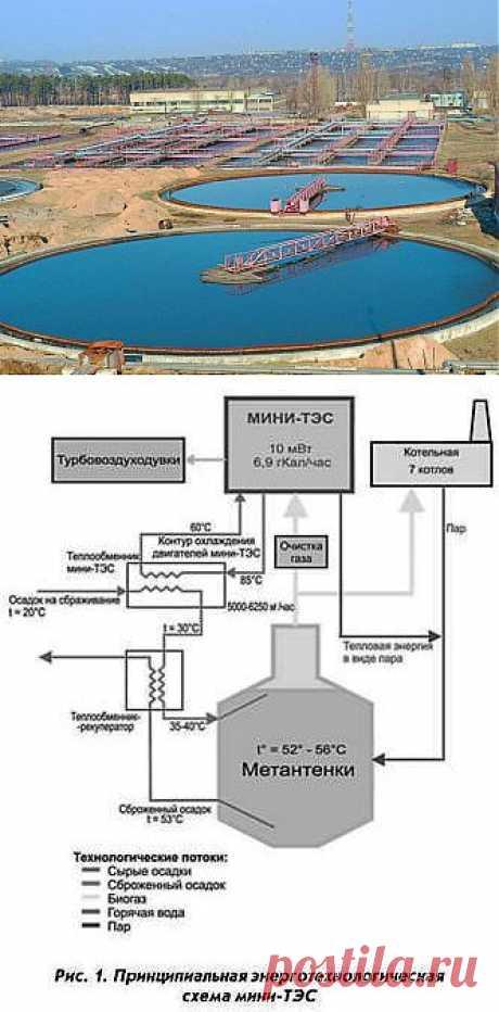 (+1) тема - Мини-ТЭС на биогазе: опыт МГУП «Мосводоканал» | Наука и техника