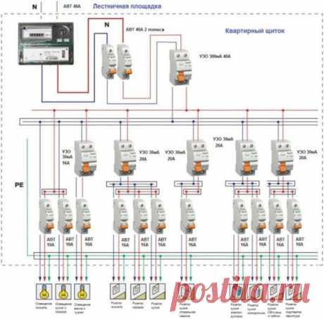 Как сделать схему разводки электрики без привлечения к этому делу специалиста Разводка электрики выступает таким видом работы, которые доступны для исполнения даже любителем. Есть несколько нюансов, которые необходимо учесть на этапе проектирования.