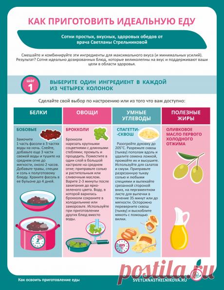 Как приготовить идеальную еду - ReФреш