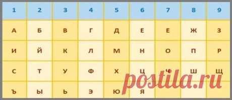 Расчёт вашей натальной карты по дате рождения / Мистика