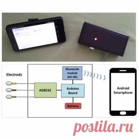 Устройство для снятия ЭКГ и передачи данных на смартфон + приложение для чтения кардиограммы Это устройство ЭКГ может быть легко построено менее чем за 1 час. При сборке требуются только самые базовые навыки работы с электроникой. Простая конструкция схемы, удачная компоновка, низкая стоимость и неплохая производительности устройства обусловлены наличием нескольких плат:- Модуль ЭКГ