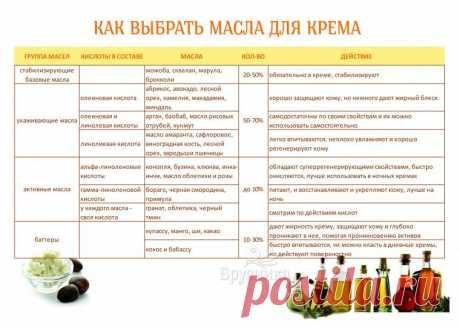 Как выбрать масла для изготовления крема своими руками? | Журнал Ярмарки Мастеров