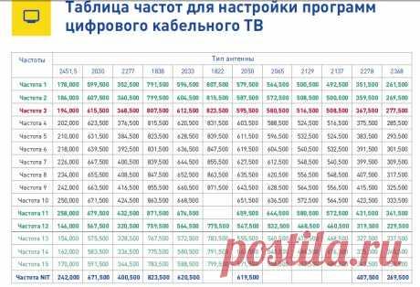 цифровое тв МГТС ..максимальный НD.МОСКВА: 8 тыс изображений найдено в Яндекс.Картинках