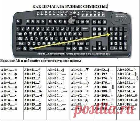 Как печатать разные символы? Секреты вашей клавиатуры