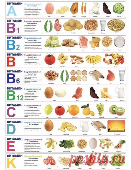 Где искать витамины | Хитрости жизни