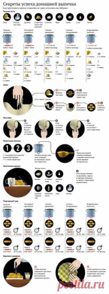 Инфографика о домашней выпечке.