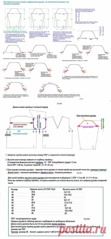 Модели рукавов и соединение с проймой.