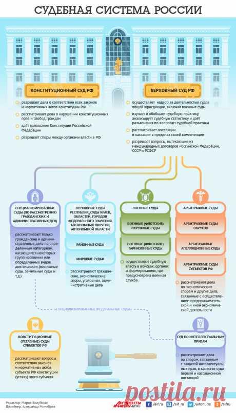 Судебная система России. Инфографика | Инфографика | Вопрос-Ответ | Аргументы и Факты