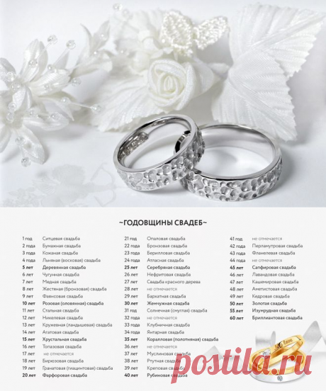 Годовщина свадьбы по годам – особенности первого, второго, третьего, пятого, десятого и других дат