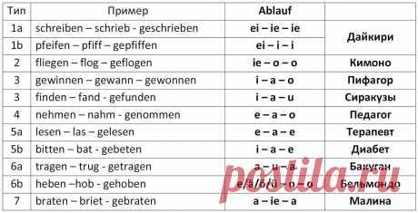Таблица неправильных глаголов немецкого языка