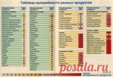 Интересные новости     Таблица калорийности разных продуктов
